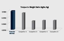 Превосходная надёжность и оптимизированный вес